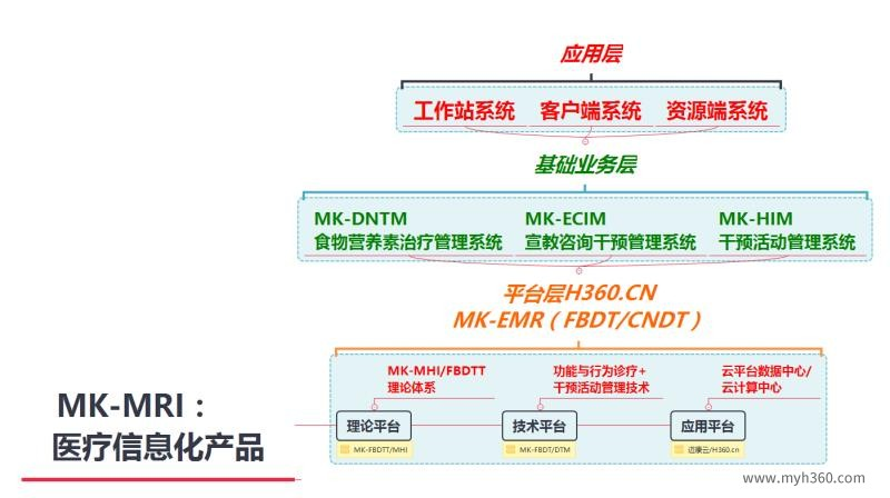 MK-MRI医疗信息化产品