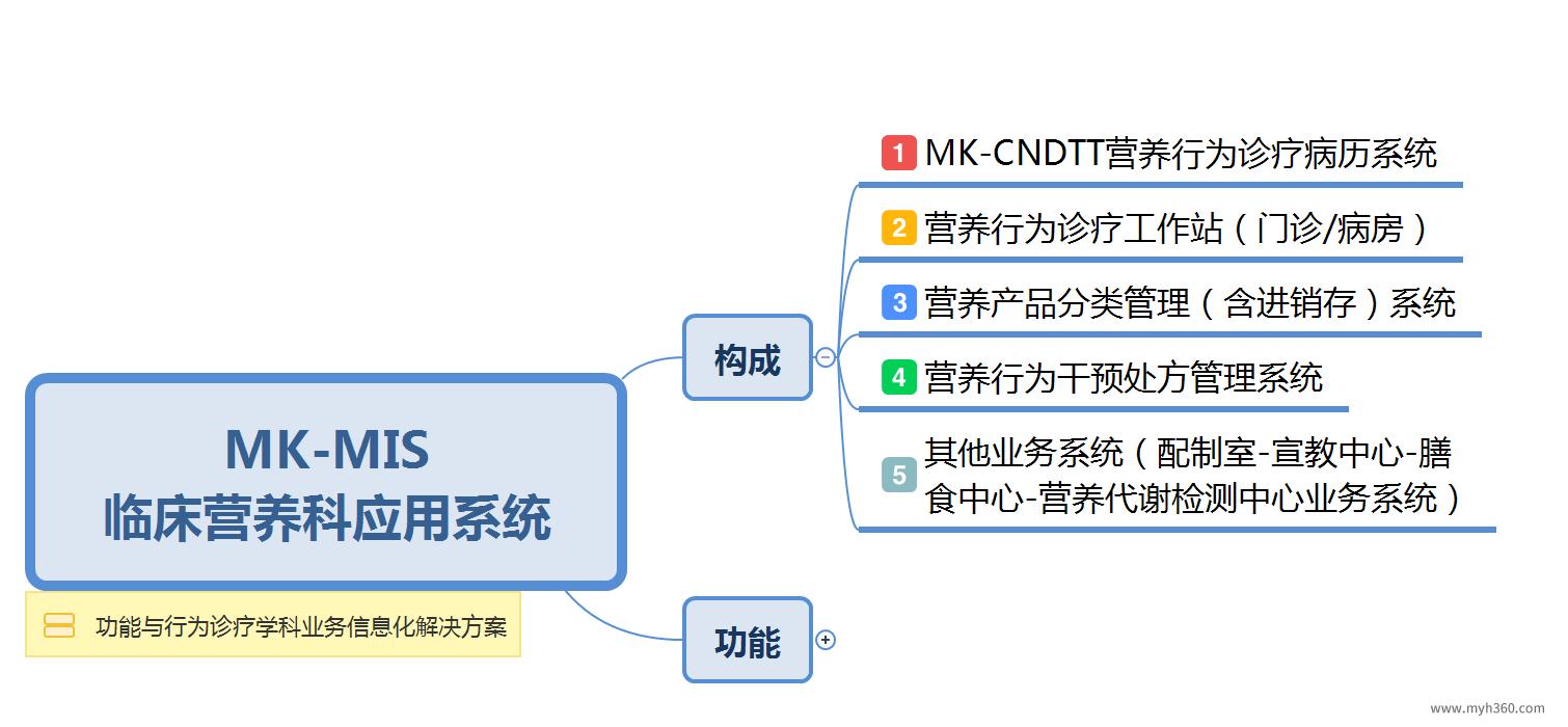 医院-《MK-CNDTT临床营养基础版业务系统》简介